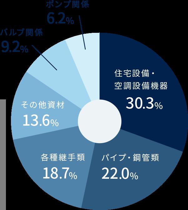 住宅設備・空調設備機器30.6% パイプ鋼管類22.9% 各種継手18.4% その他資材12.6% バルブ関係9.2% ポンプ関係6.3% 平成30年5月